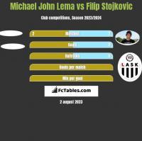 Michael John Lema vs Filip Stojkovic h2h player stats