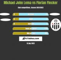 Michael John Lema vs Florian Flecker h2h player stats