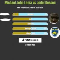 Michael John Lema vs Jodel Dossou h2h player stats