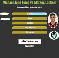 Michael John Lema vs Markus Lackner h2h player stats