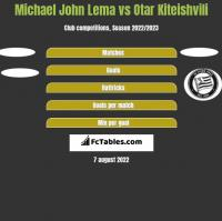 Michael John Lema vs Otar Kiteishvili h2h player stats
