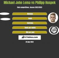 Michael John Lema vs Philipp Huspek h2h player stats