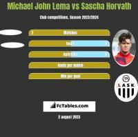 Michael John Lema vs Sascha Horvath h2h player stats