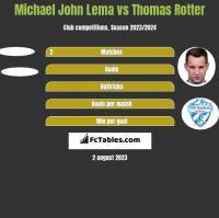 Michael John Lema vs Thomas Rotter h2h player stats