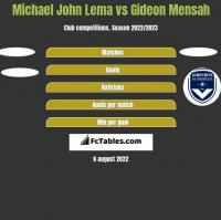 Michael John Lema vs Gideon Mensah h2h player stats