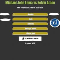 Michael John Lema vs Kelvin Arase h2h player stats