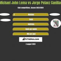 Michael John Lema vs Jorge Pelaez Canillas h2h player stats