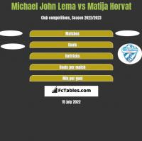 Michael John Lema vs Matija Horvat h2h player stats