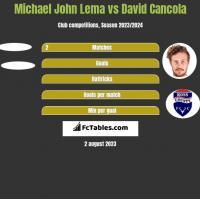 Michael John Lema vs David Cancola h2h player stats