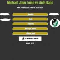 Michael John Lema vs Ante Bajic h2h player stats