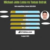 Michael John Lema vs Tomas Ostrak h2h player stats
