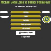 Michael John Lema vs Dalibor Velimirovic h2h player stats