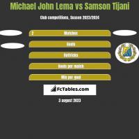 Michael John Lema vs Samson Tijani h2h player stats