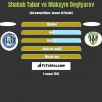 Shahab Tabar vs Maksym Degtyarev h2h player stats