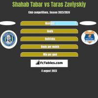 Shahab Tabar vs Taras Zaviyskiy h2h player stats