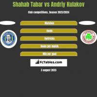 Shahab Tabar vs Andriy Kulakov h2h player stats