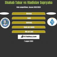 Shahab Tabar vs Vladislav Supryaha h2h player stats