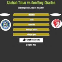 Shahab Tabar vs Geoffrey Charles h2h player stats