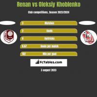 Renan vs Oleksiy Khoblenko h2h player stats