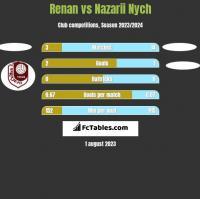 Renan vs Nazarii Nych h2h player stats