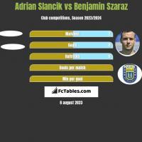 Adrian Slancik vs Benjamin Szaraz h2h player stats