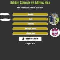 Adrian Slancik vs Matus Kira h2h player stats