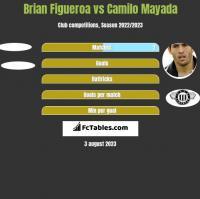 Brian Figueroa vs Camilo Mayada h2h player stats