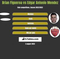 Brian Figueroa vs Edgar Antonio Mendez h2h player stats