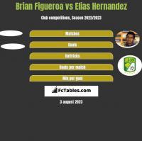 Brian Figueroa vs Elias Hernandez h2h player stats