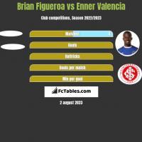 Brian Figueroa vs Enner Valencia h2h player stats