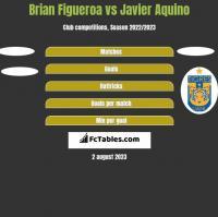 Brian Figueroa vs Javier Aquino h2h player stats