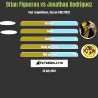 Brian Figueroa vs Jonathan Rodriguez h2h player stats