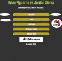 Brian Figueroa vs Jordan Sierra h2h player stats