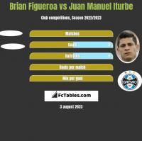 Brian Figueroa vs Juan Manuel Iturbe h2h player stats