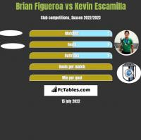 Brian Figueroa vs Kevin Escamilla h2h player stats