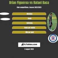 Brian Figueroa vs Rafael Baca h2h player stats