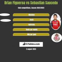 Brian Figueroa vs Sebastian Saucedo h2h player stats