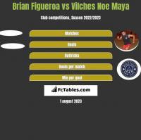 Brian Figueroa vs Vilches Noe Maya h2h player stats