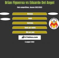 Brian Figueroa vs Eduardo Del Angel h2h player stats