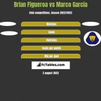 Brian Figueroa vs Marco Garcia h2h player stats