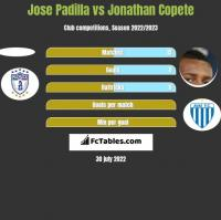 Jose Padilla vs Jonathan Copete h2h player stats