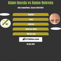 Adam Gnezda vs Hanno Behrens h2h player stats