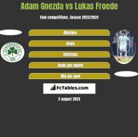 Adam Gnezda vs Lukas Froede h2h player stats