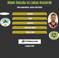 Adam Gnezda vs Lukas Grozurek h2h player stats