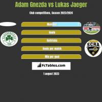Adam Gnezda vs Lukas Jaeger h2h player stats