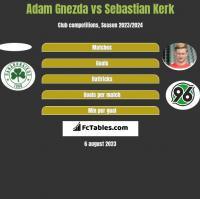 Adam Gnezda vs Sebastian Kerk h2h player stats