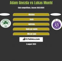 Adam Gnezda vs Lukas Muehl h2h player stats
