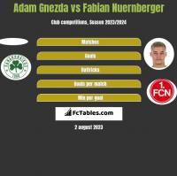 Adam Gnezda vs Fabian Nuernberger h2h player stats
