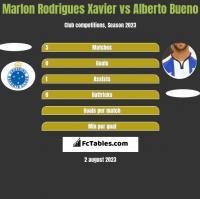 Marlon Rodrigues Xavier vs Alberto Bueno h2h player stats