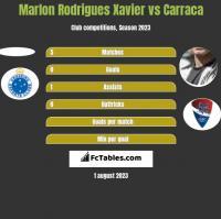 Marlon Rodrigues Xavier vs Carraca h2h player stats